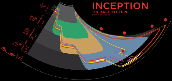 Inception: The Architecture by Rick Slusher