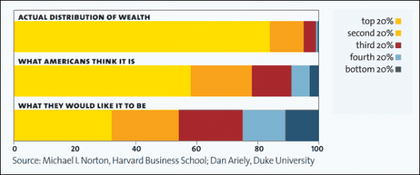 Americans and the Distribution of Wealth